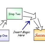 MagicProcess